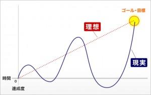 上昇波グラフ